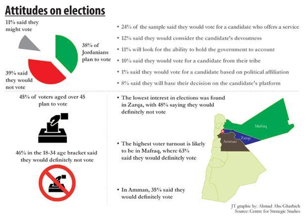 Jordan Votes for New Parliament