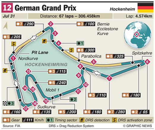 Mercedes cars dominate 1st practice for German GP