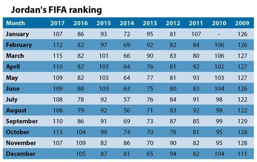 Jordan climbs in FIFA rankings | Jordan Times