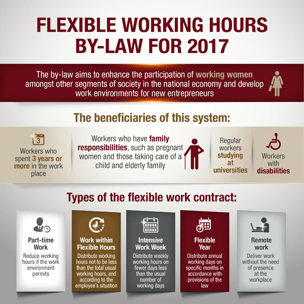 """a report on the benefits of flexibility in working hours However, whilst half of uk employers offer flexible working arrangements, a recent cbi report found that just one in 10 job listings mention flexible working """"more work needs to be done on understanding the benefits that flexible working can bring to an organisation,"""" says neil."""